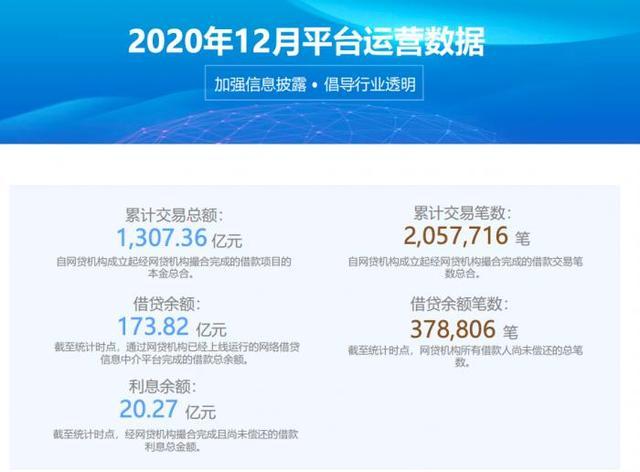 宜人金科宣布停止P2P业务 待收总额194亿